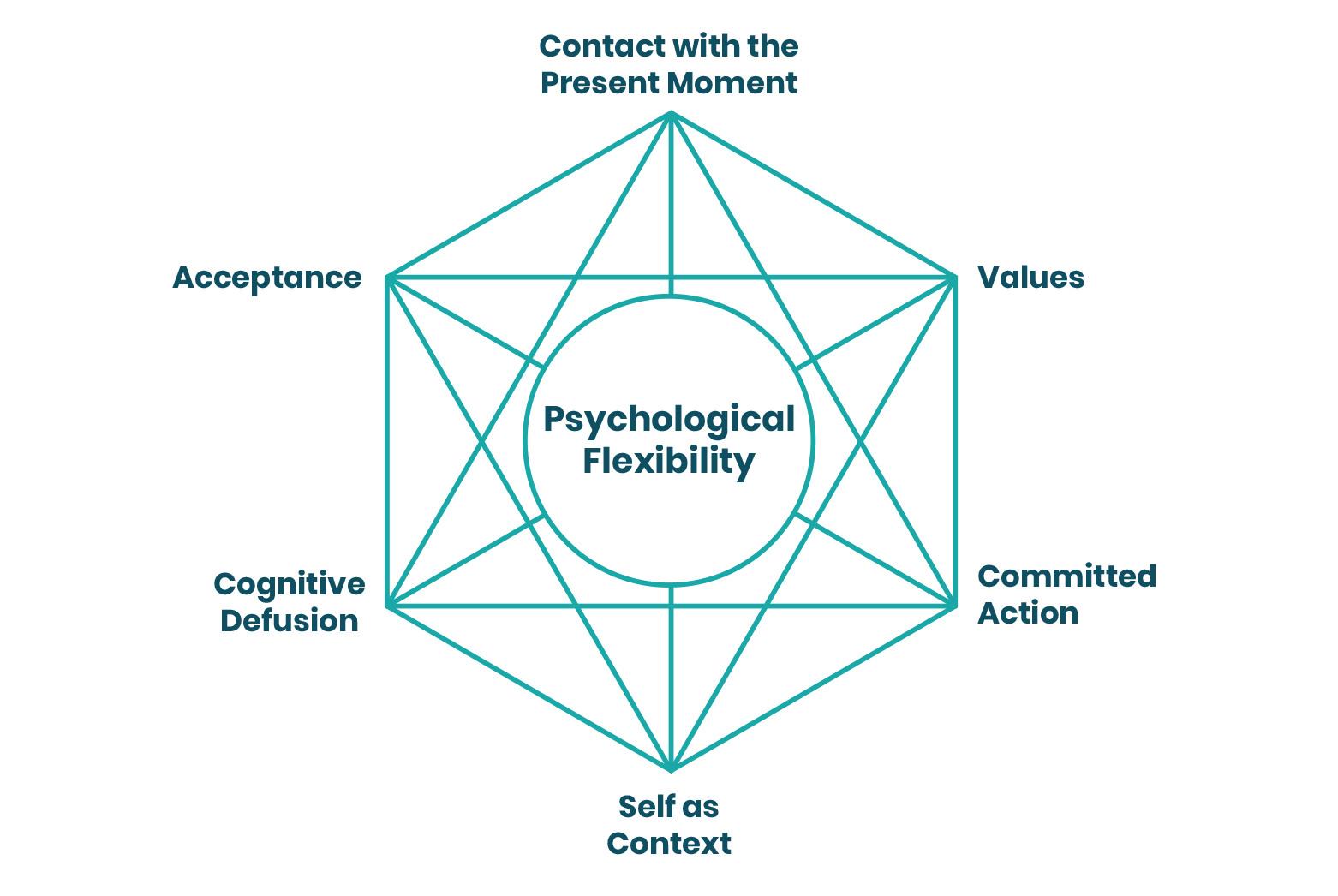 10_ACT_Psychological Flexibility graphics@2x